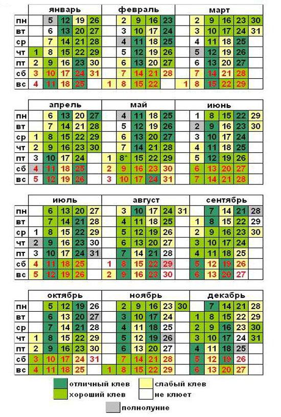 лунный календарь рыболова и рыбака апрель 2016 года