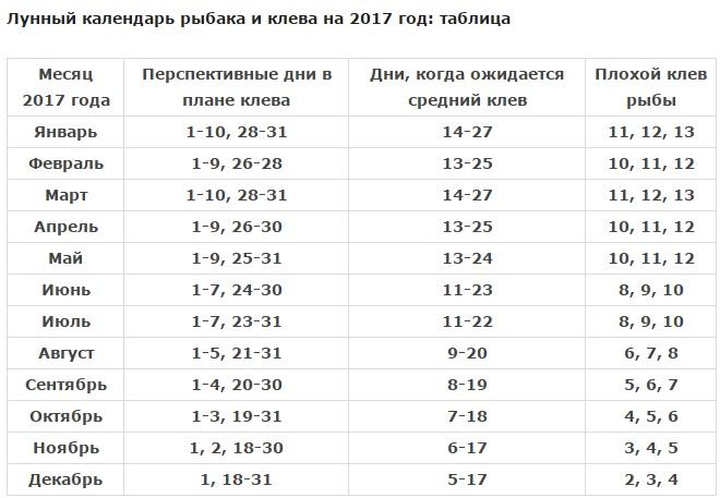 лунный календарь рыболова 2017 трофей